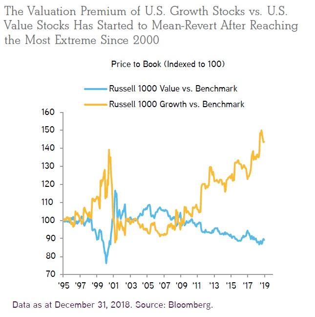 Rustove akcie v porovnani s value akciemi nejdrazsi od roku 2000