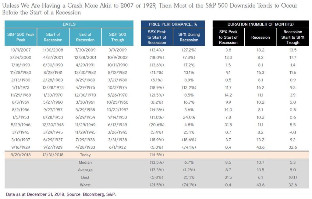 Vykonnost SP500 pred a v prubehu recese