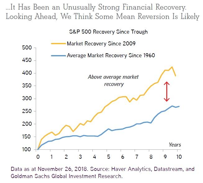 Vykonnost financnich aktiv ode dna krize v roce 2009