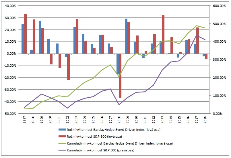 Vykonnost hedge fondu zamerenych na specialni situace
