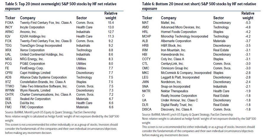 20 nejvice prevazenych a shortovanych akcii hedge fondy