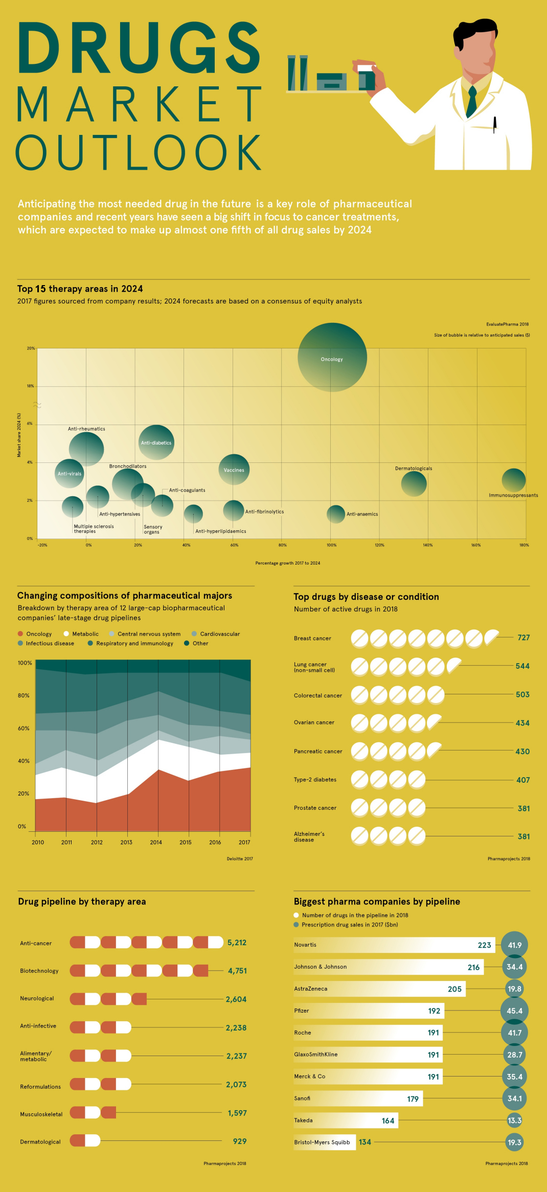 Farmaceuticky prumysl 2017 az 2024