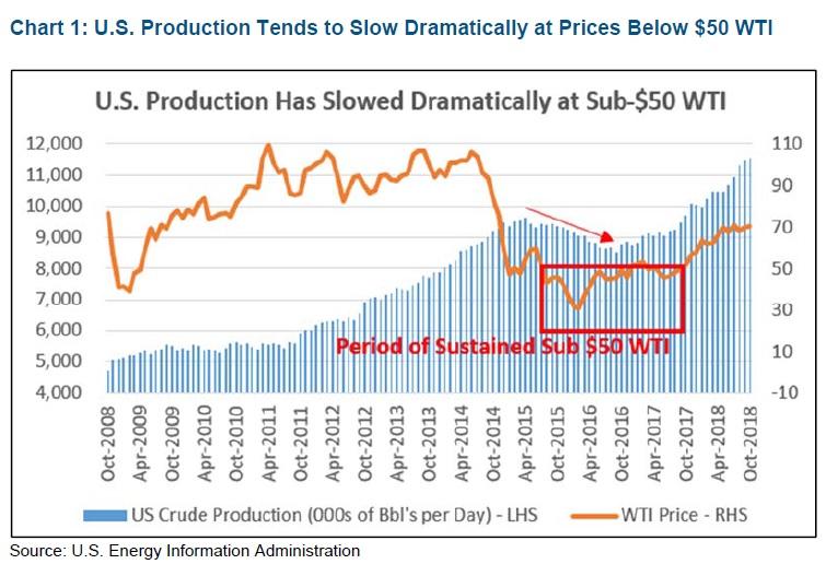 Produkce ropy v USA vs cena WTI