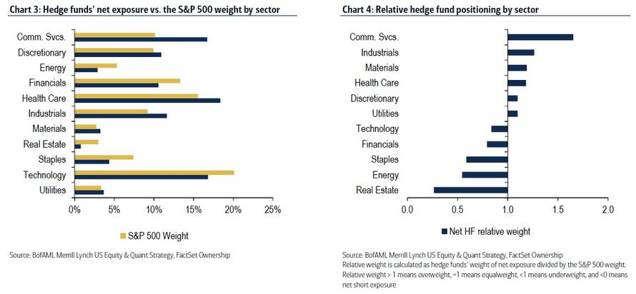 Relativni vaha sektoru vuci SP500 v hedge fondech