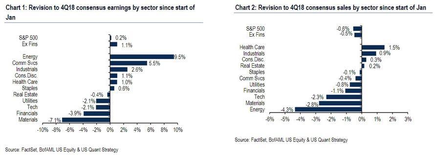 Revize odhadu zisku SP500 dle sektoru