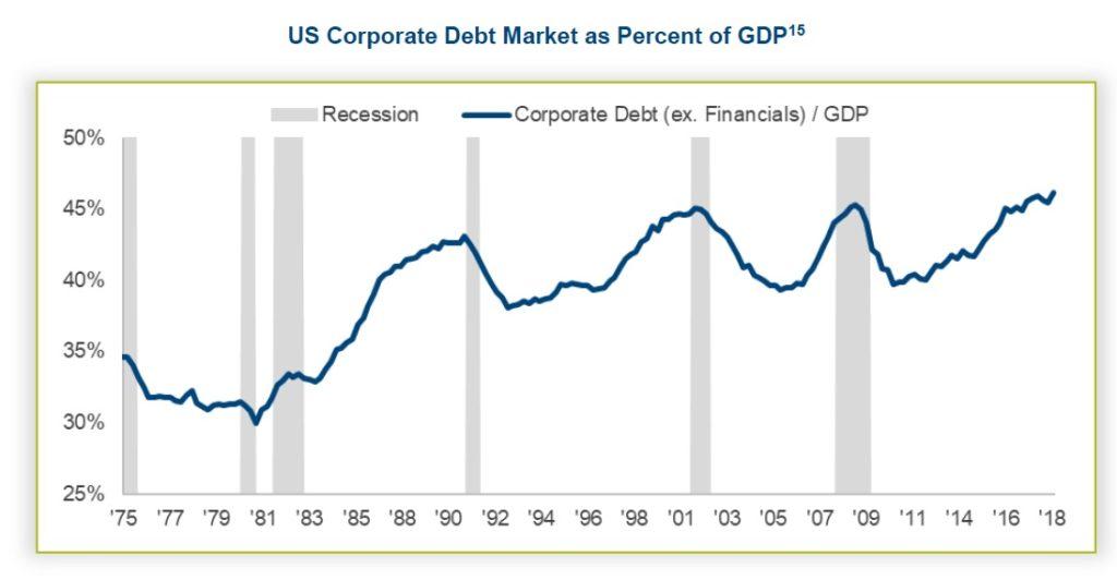 US korporatni dluh jako procento HDP