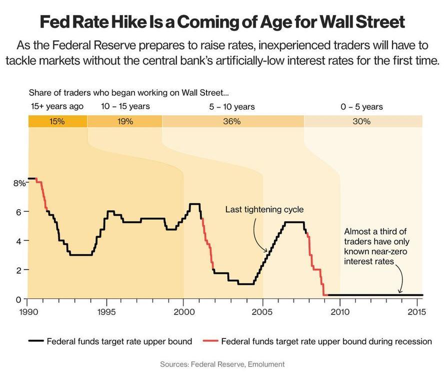 Vekova struktura traderu na Wall Street
