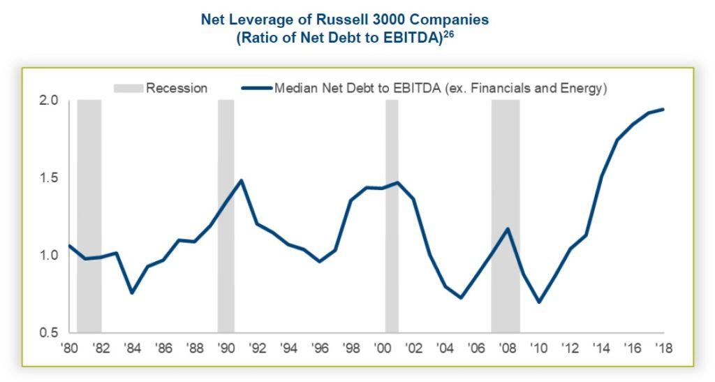 Zadluzeni firem v indexu Russell 3000