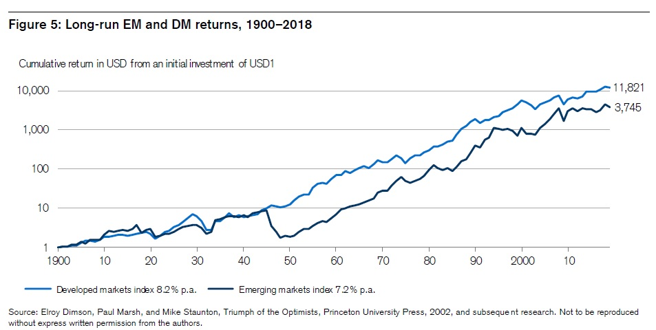 Dlouhodoba vykonnost rozvijejicich se a rozvinutych akciovych trhu