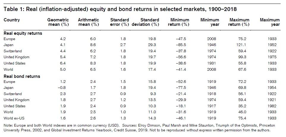 Dlouhodobe vynosy akcii a dluhopisu v ruznych zemich