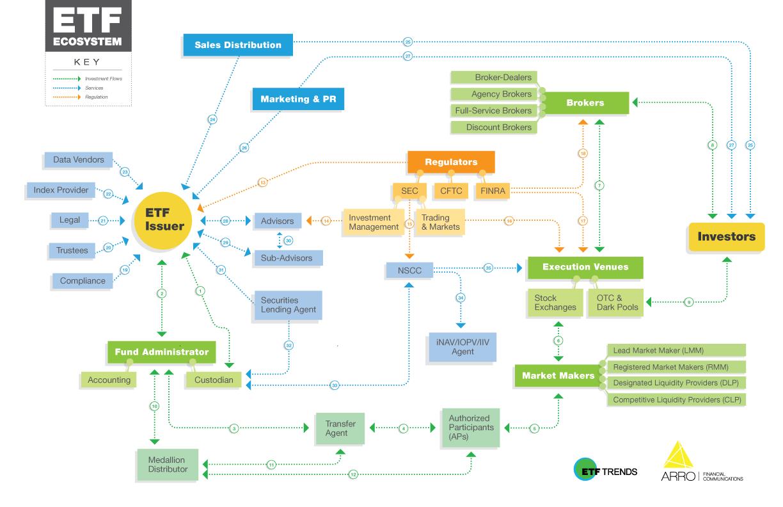 Jak funguje ETF