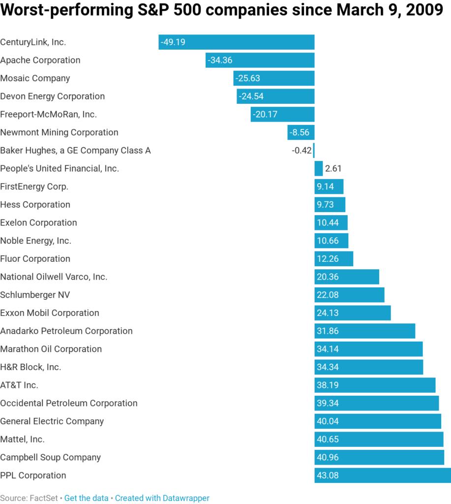 Nejztratovejsi firmy ze SP500 uplynulych deseti let