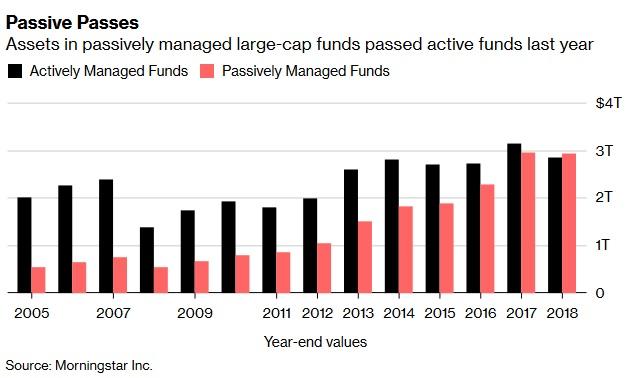 Objem aktiv v pasivne a aktivne rizenych fondech