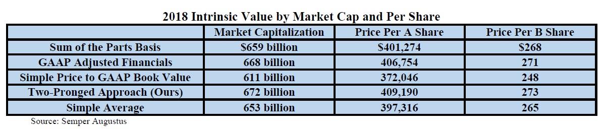 Oceneni Berkshire Hathaway 022019 tabulka