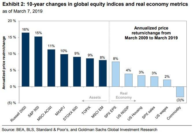 Rust akcii ve svete ode dna financni krize