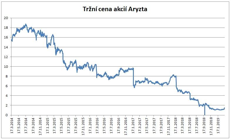 Trzni cena akcii Aryzta