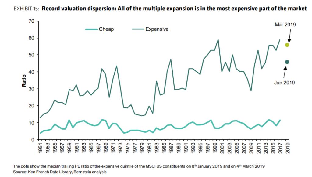 Valuacni rozdil mezi nejlevnejsimi a nejdrazsimi akciemi v USA