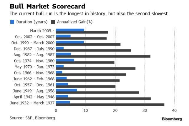 Vykonnost a delka bull marketu SP500 od roku 1929