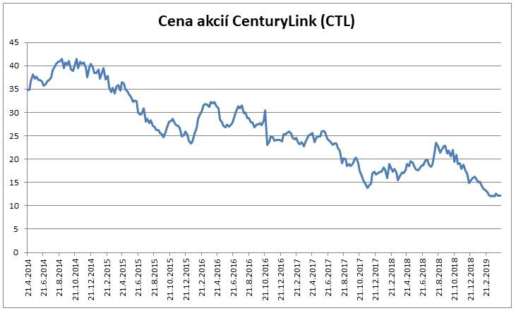 Cena akcii CenturyLink