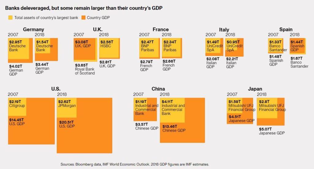 Dluh bank k HDP jednotlivych zemi