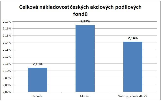 Graf prumerne nakladovosti ceskych akciovych fondu
