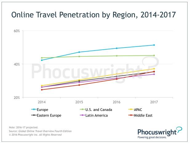 Penetrace internetovych cestovnich kancelari