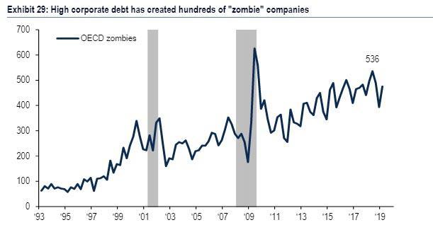 Pocet zombie firem v OECD