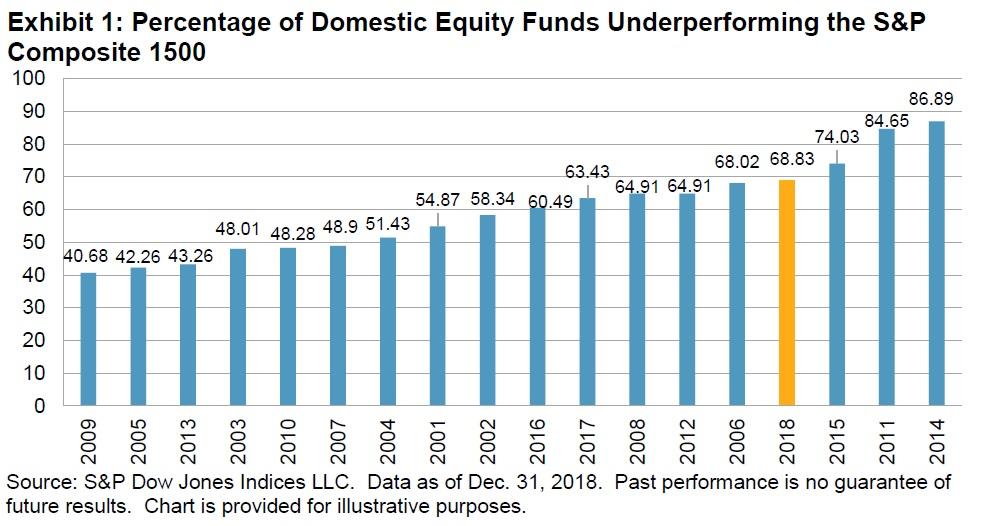 Procento US fondu underperformujici US index