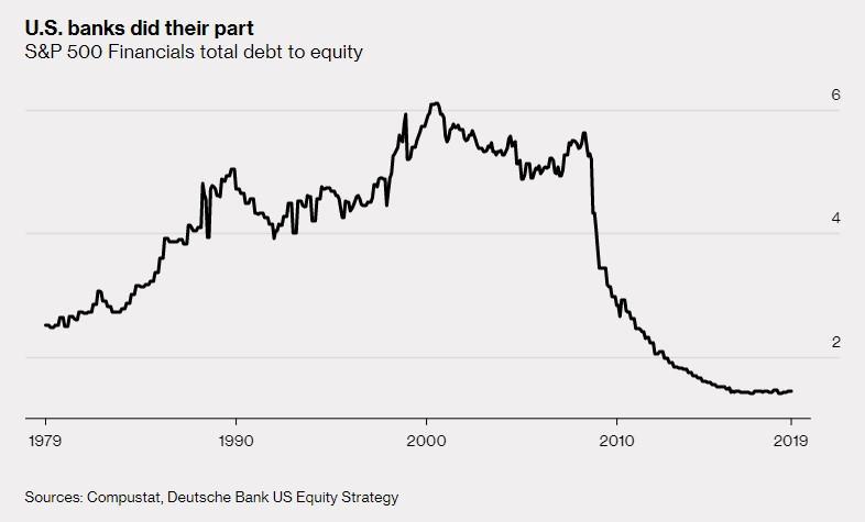 Snizeni dluhu US bank