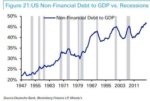 Zadluzeni firem v USA