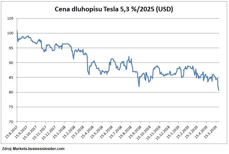 Cena dluhopisu Tesla 2025