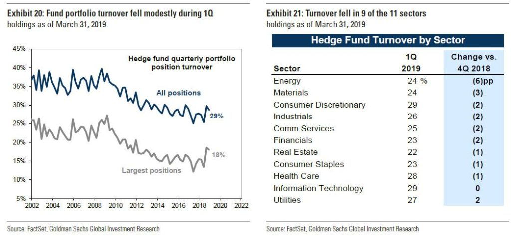 Obrat portfolia hedge fondů v 1Q2019