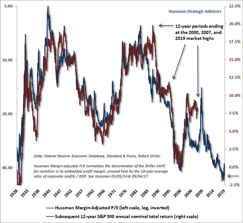 Očekávaný dvanáctiletý výnos US akcií