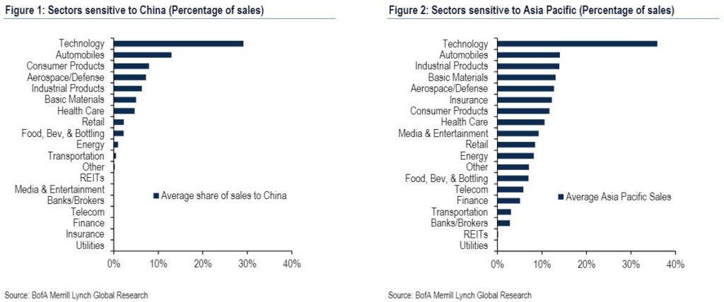 Podíl Číny na tržbách US akciových sektorů