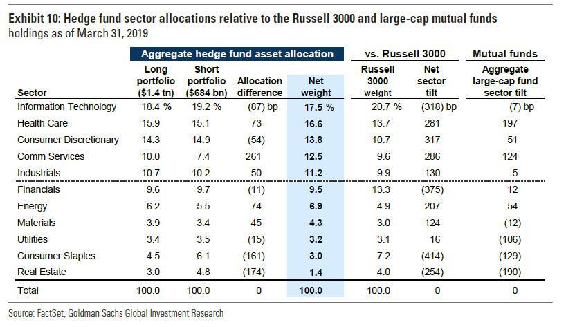 Sektorová alokace hedge fondů v 1Q2019