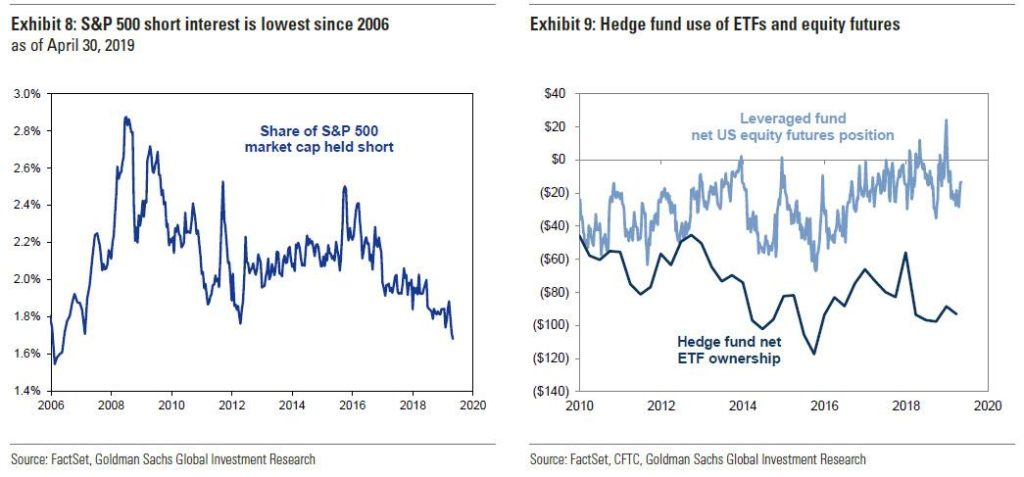 Short interest SP500