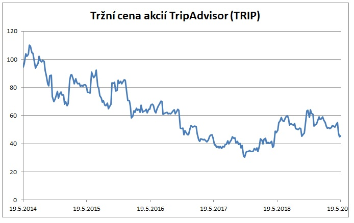 Tržní cena akcií TripAdvisor