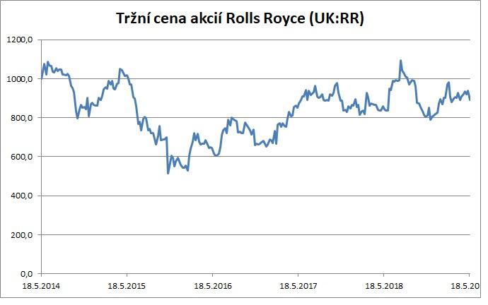 Tržní cena akcií Rolls Royce