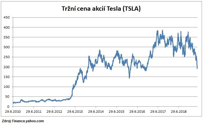 Tržní cena akcií Tesla