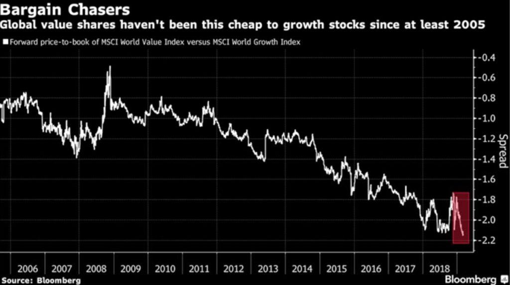 Value akcie nejlevnejsi vuci rustovym akciim od roku 2005