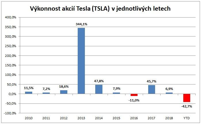 Výkonnost akcií Tesla v jednotlivých letech