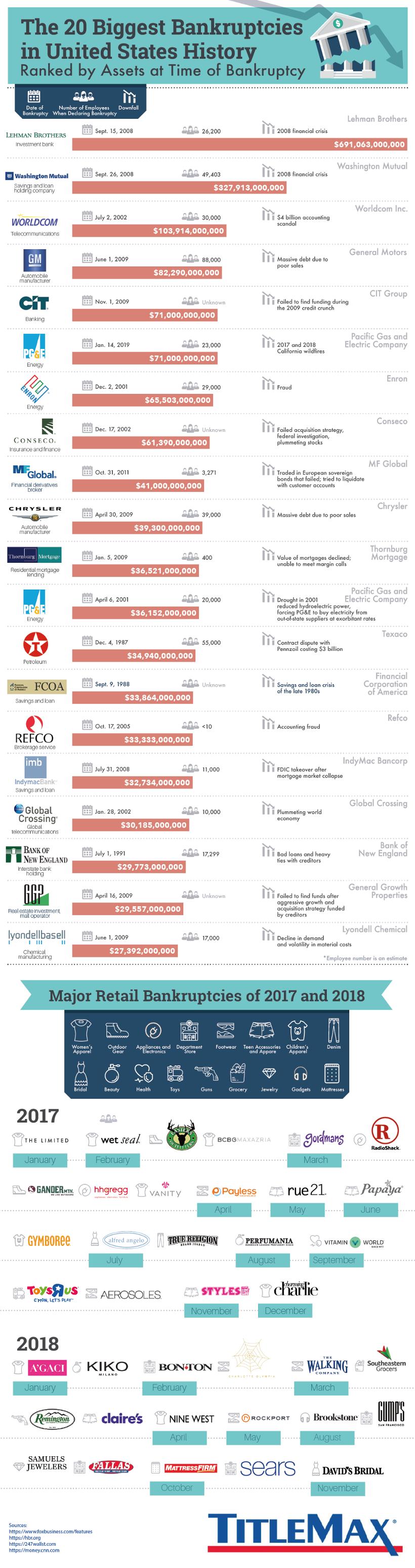 20 nejvetsich bankrotu v USA