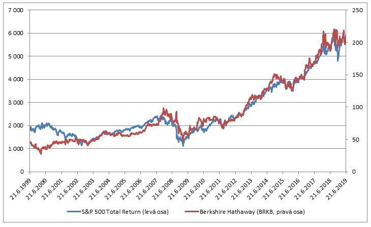 Cena akcii Berkshire Hathaway a SP500