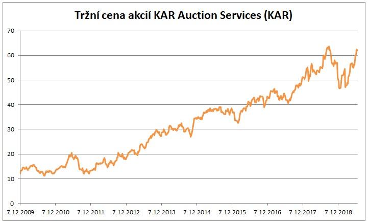 Cena akcii KAR