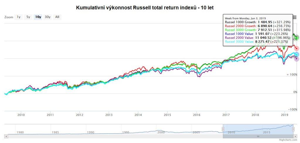 Kumulativni vykonnost Russell indexu za 10 let