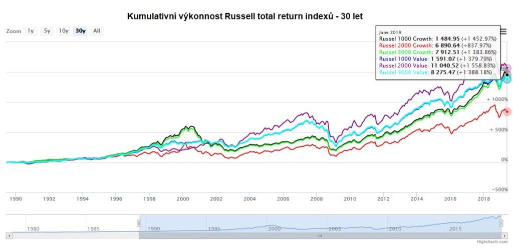 Kumulativni vykonnost Russell indexu za 30 let