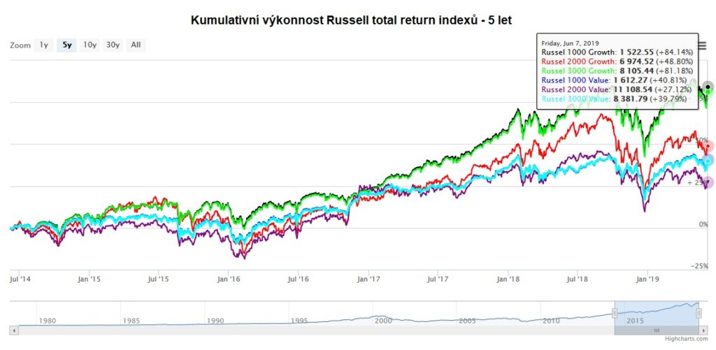 Kumulativni vykonnost Russell indexu za 5 let