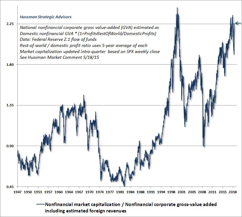 Trzni kapitalizace us akcii ke GVA