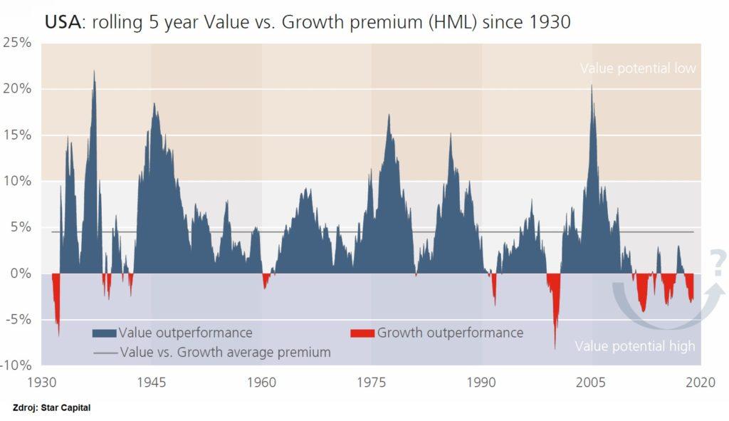 Value akcie vs rustove akcie historicka vykonnost