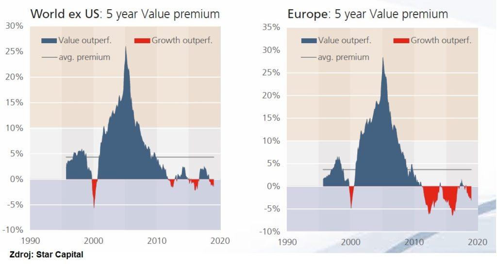 Value akcie vs rustove akcie historicka vykonnost ve svete